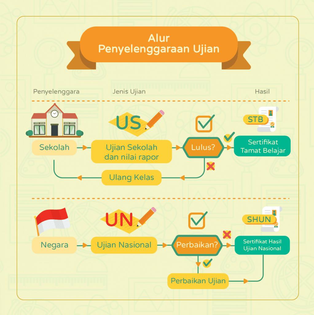 Infografis-Ujian-Nasional-2015-AR v10 Panel_Artboard 4