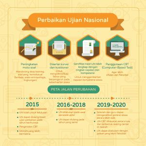 Infografis-Ujian-Nasional-2015-AR v10 Panel_Artboard 5