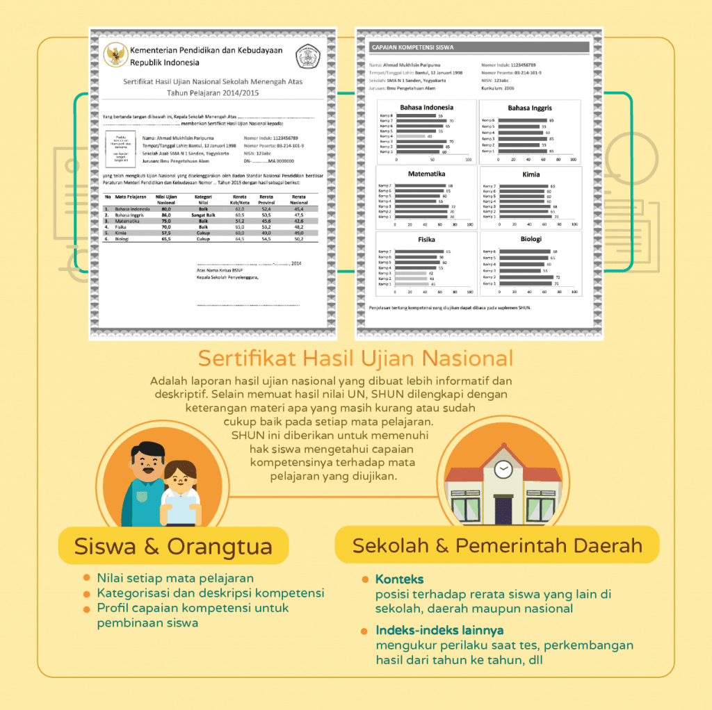 Infografis-Ujian-Nasional-2015-AR v10 Panel_Artboard 7