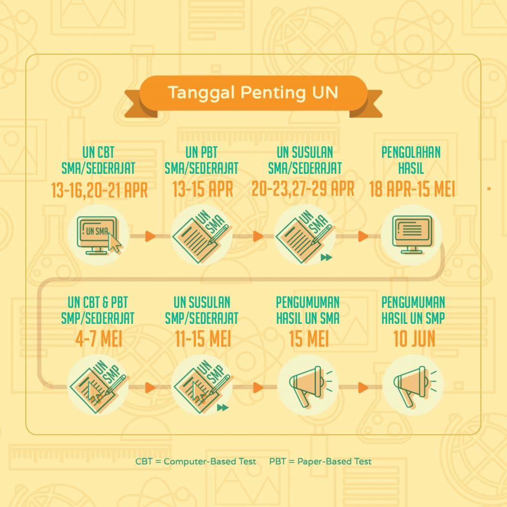 Infografis-Ujian-Nasional-2015-AR v10 Panel_Artboard 9